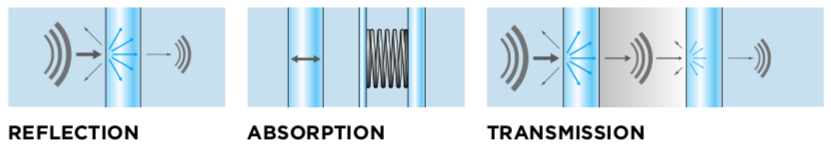 How sound is transmitted through glass windows